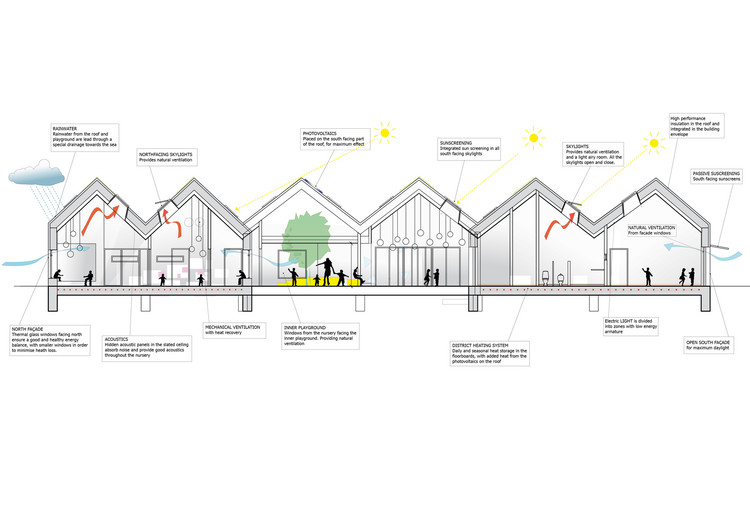 无光不建筑,自然光主导的空间设计, NOKKEN Kindergarten / Christensen & Co Architects. Image © Christensen & Co Architects